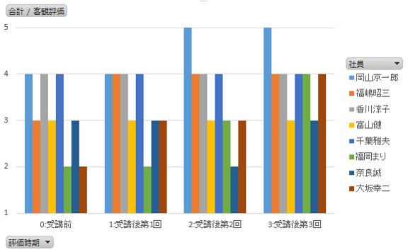 表 横軸:評価実施時期、縦軸:客観評価の値