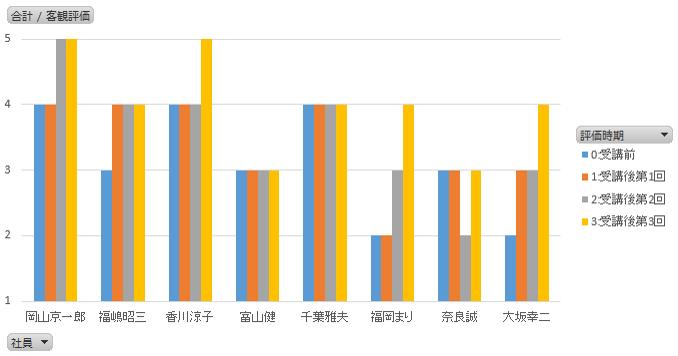 受講者別の検証効果 表 横軸:評価実施時期、縦軸:客観評価の値