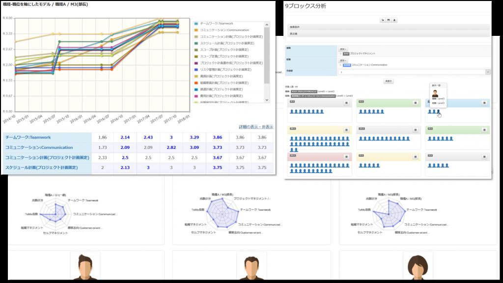 図:職種・職位を軸にしたモデル / 職種A / M3 (部長) 9ブロックス分析