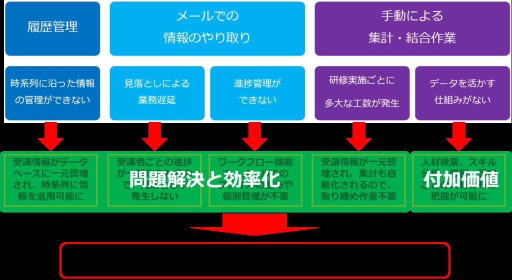 図:人事・マネージャ・一般ユーザの各メンバの作業効率化が図られ、情報蓄積によって履歴管理やメンバ検索・分析作業を行う事が可能となる