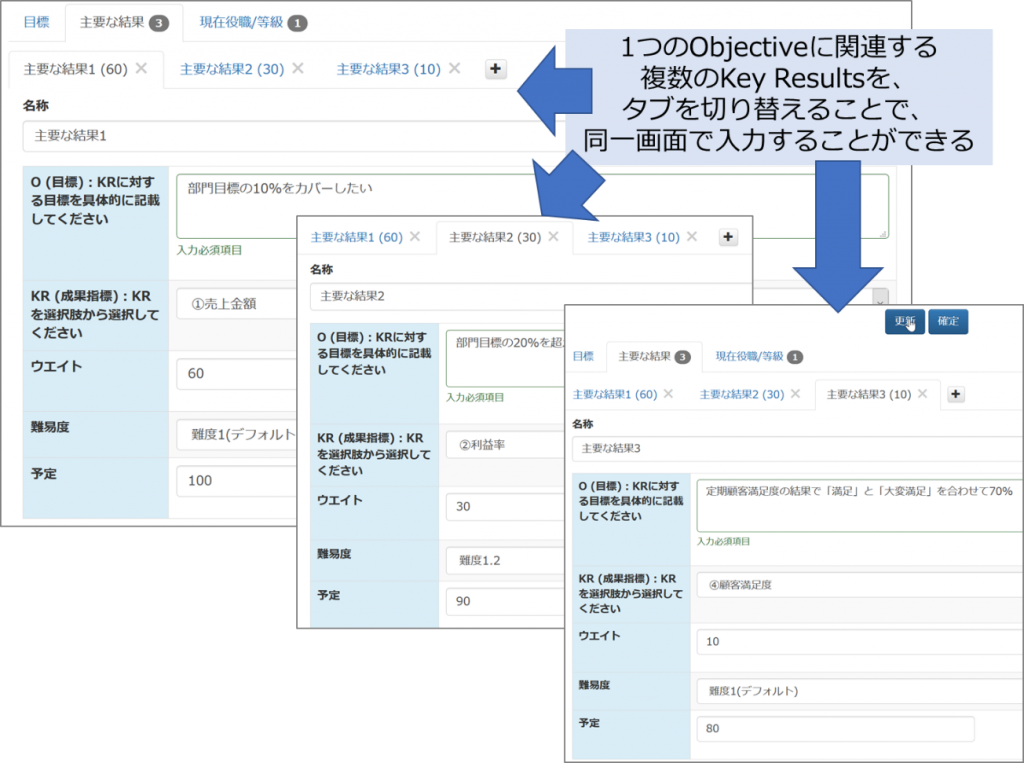 図:1つのObjectiveに関連する複数のKey Resultsを、タブを切り替えることで、同一画面で入力することができる