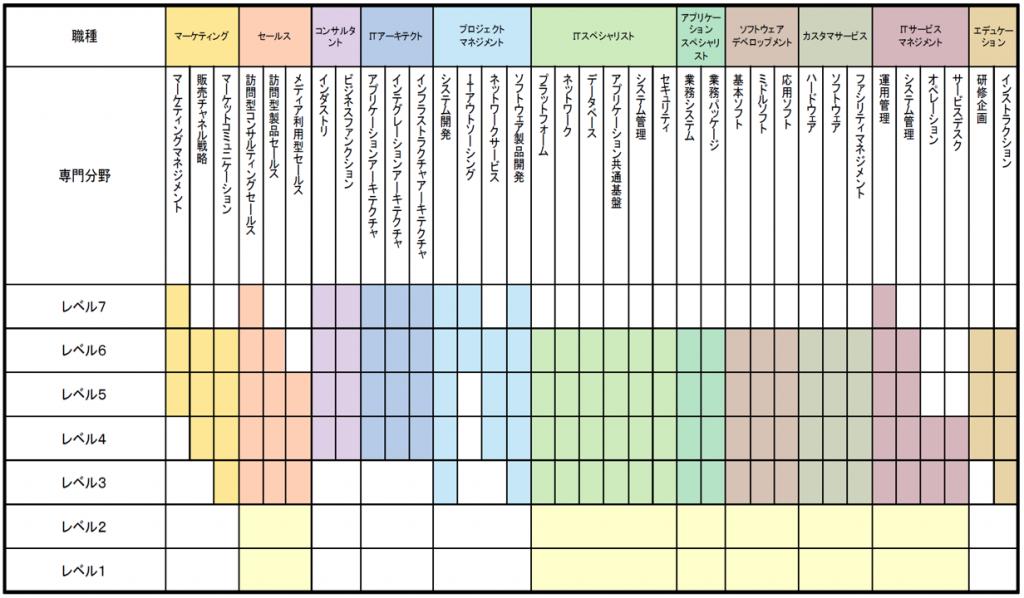 表:横軸 職種 マーケティング セールス コンサルタント ITアーキテクト プロジェクトマネジメント ITスペシャリスト アプリケーションスペシャリスト ソフトウェアディベロップメント カスタマサービス ITサービスマネジメント エデケーション 縦軸:専門分野 レベル7 レベル6 レベル5 レベル4 レベル3 レベル2 レベル1