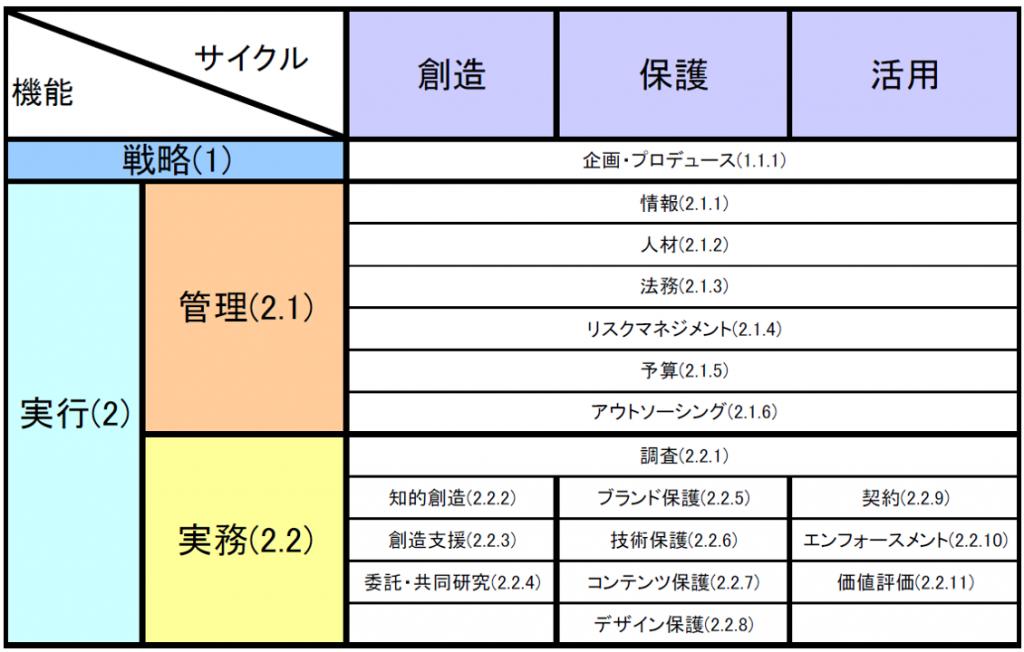 表:サイクル(創造 保護 活用)、機能(戦略(1)、実行(2)、管理(2.1)、実務(2.2))