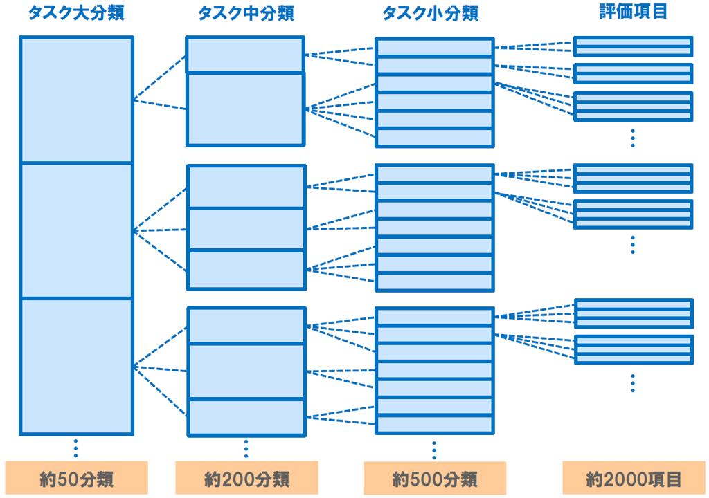図:タスク大分類(約50分類)、タスク中分類(約200分類)、タスク小分類(約500分類)、評価項目(約2000項目)