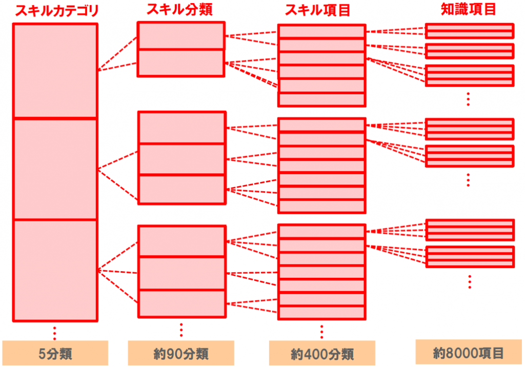 図:スキルカテゴリ(5分類)、スキル分類(約90分類)、スキル項目(約400分類)、知識項目(約8000項目)