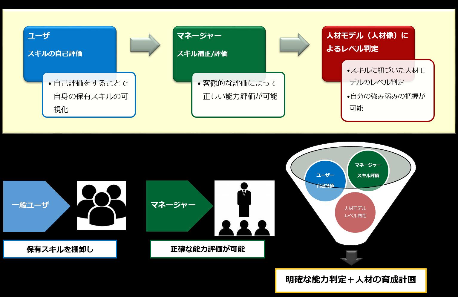 汎用的なスキル評価[ユーザ:スキルの自己評価 マネージャ:スキル補正/評価 人材モデル(人物像)によるレベル判定]